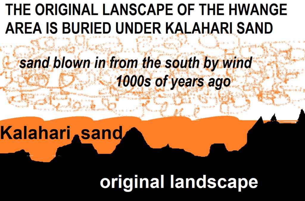 Why Hwange is sandy