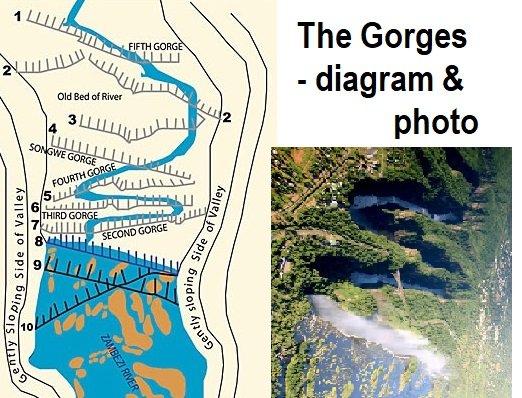 Gorges of Victoria Falls, diagram & photo