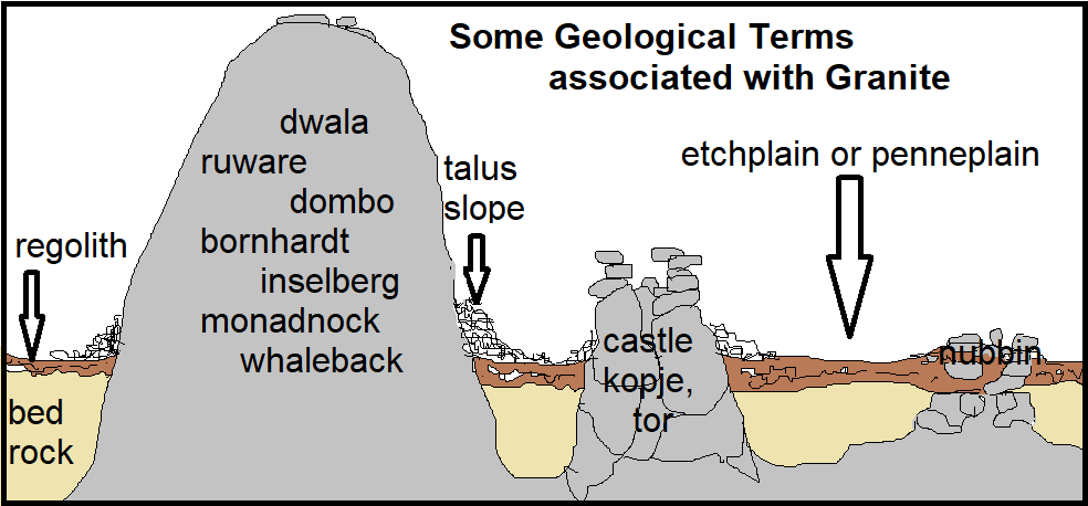 Geological terms associated with granite