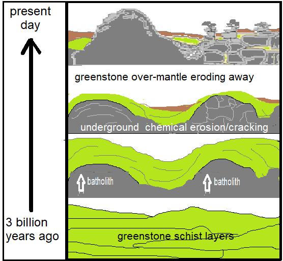 Origins of Granite Features - Dwalas & Kopjies